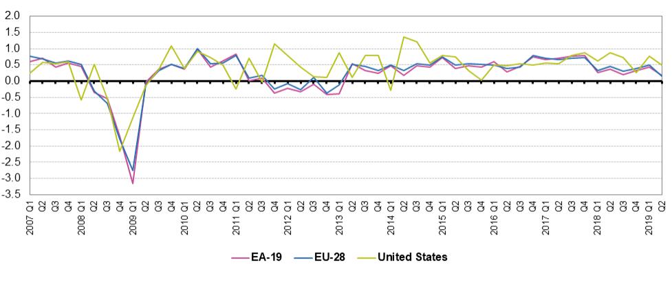 EUのGDP成長率(対前期比) 米国との比較