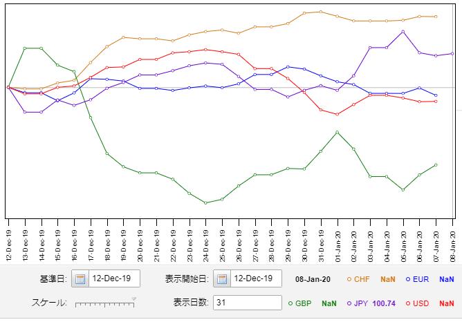 ユーロインデックスとその他の主要通貨インデックスとの比較