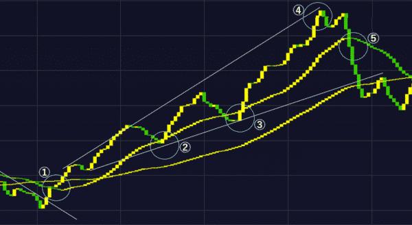 トレンド・チャネルラインを組み合わせた手法