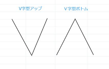 4.V字型チャート