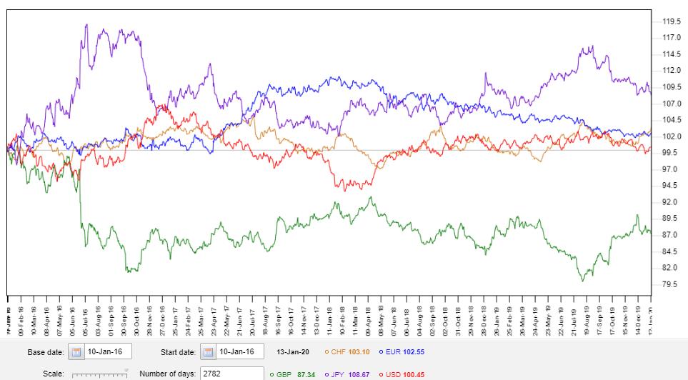 世界主要通貨インデックス
