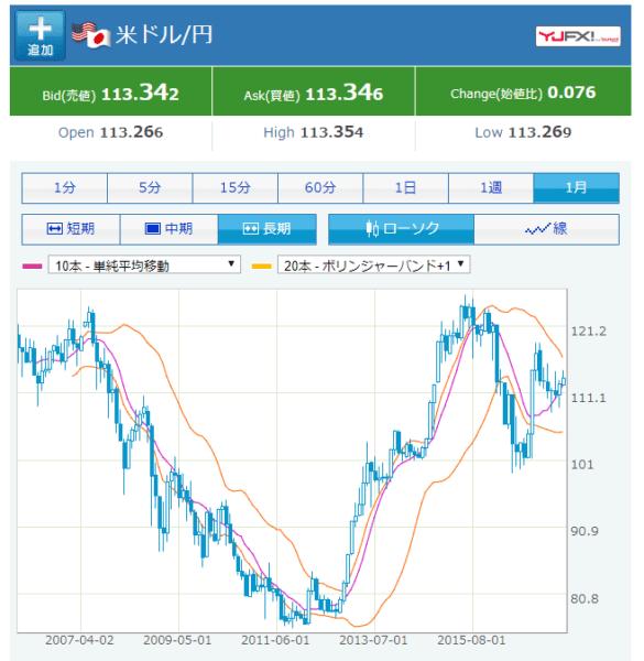 米ドル/円の為替レートの推移