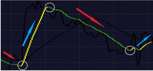 中期線の陰線と陽線