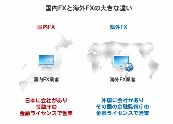 海外FXと国内FXの違い