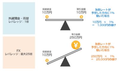FX初心者が勘違いしているレバレッジの仕組み。適正なレバレッジと計算方法