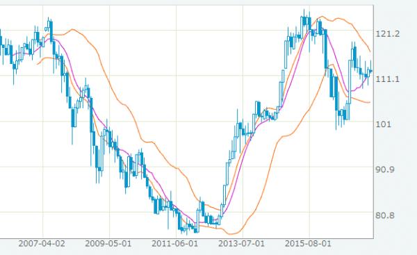 米ドル/円 2005年12月~2017年7月の推移