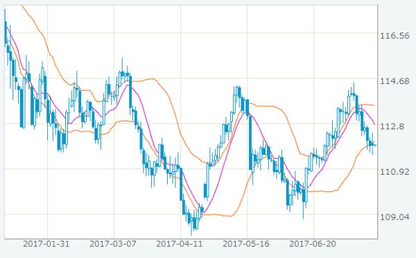 米ドル/円 2017年1月~2017年7月の推移