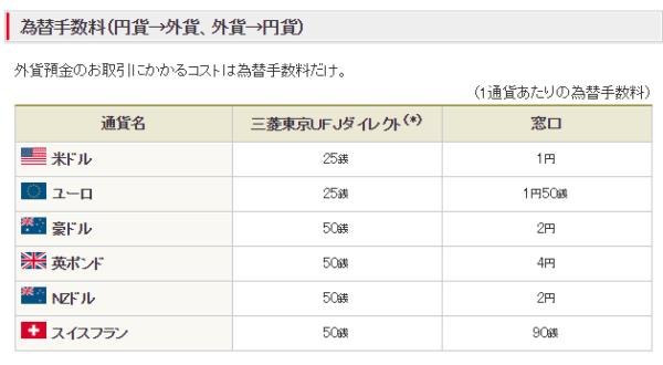 三菱東京UFJ銀行の外貨預金の為替手数料