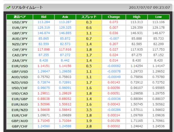DMM FXの為替手数料(スプレッド)