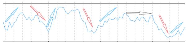 ラインの動き・波を見る