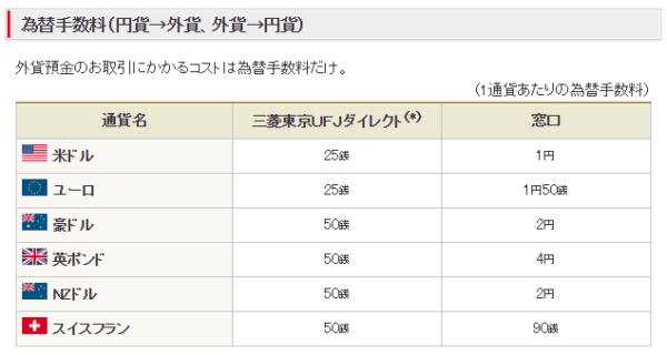 三菱東京UFJ銀行の為替手数料