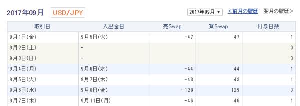GMOクリック証券(クリック365):47円