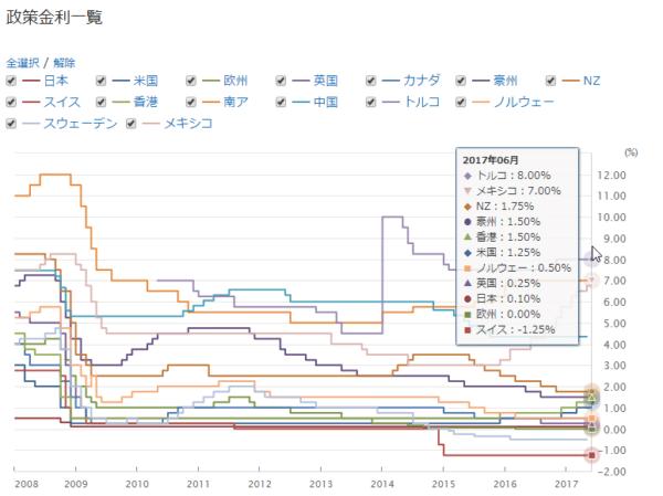 世界の国の政策金利一覧
