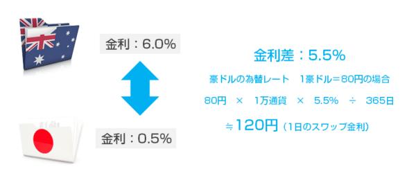 2017年6月26日の「豪ドル/円」のスワップ金利(スワップポイント)