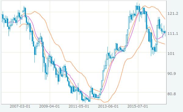 米ドル/円の為替レート推移