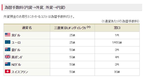 三菱東京UFJ銀行の為替手数料(1通貨あたりの為替手数料)