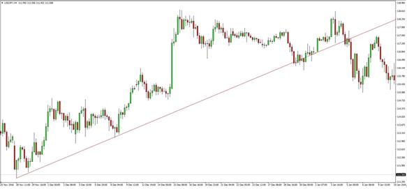 USD/JPYトレンドラインチャート画像