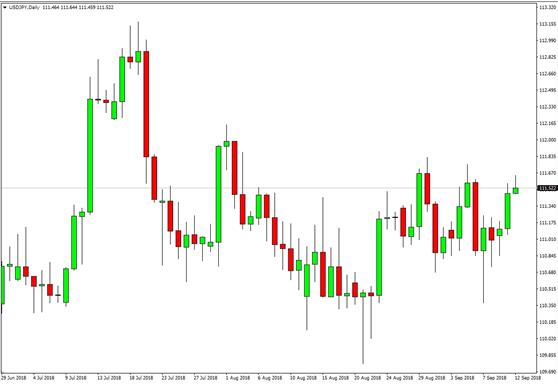 USD(アメリカドル)/JPY(日本円)チャート画像