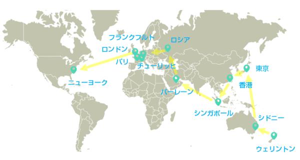 世界の為替取引市場